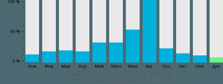 Динамика поиска авиабилетов из Архангельска в Бишкек по месяцам
