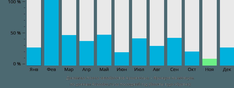 Динамика поиска авиабилетов из Архангельска во Францию по месяцам
