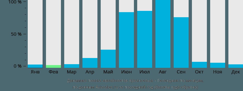 Динамика поиска авиабилетов из Архангельска в Геленджик по месяцам