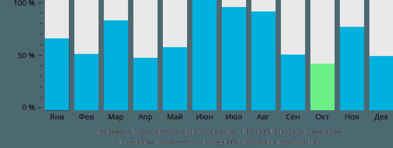 Динамика поиска авиабилетов из Архангельска в Нижний Новгород по месяцам