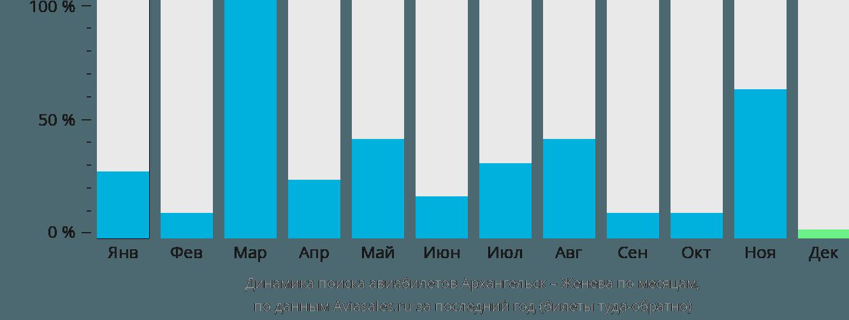 Динамика поиска авиабилетов из Архангельска в Женеву по месяцам