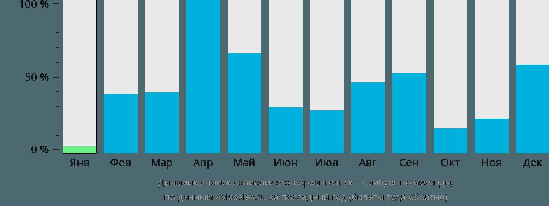 Динамика поиска авиабилетов из Архангельска в Гамбург по месяцам