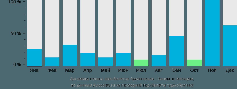 Динамика поиска авиабилетов из Архангельска в Ханой по месяцам