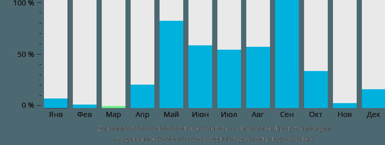 Динамика поиска авиабилетов из Архангельска в Ираклион (Крит) по месяцам