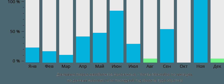 Динамика поиска авиабилетов из Архангельска в Ханты-Мансийск по месяцам