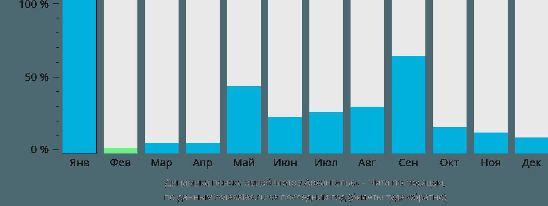 Динамика поиска авиабилетов из Архангельска в Читу по месяцам
