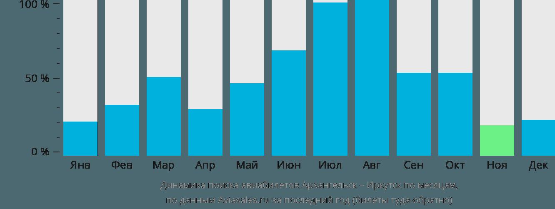Динамика поиска авиабилетов из Архангельска в Иркутск по месяцам
