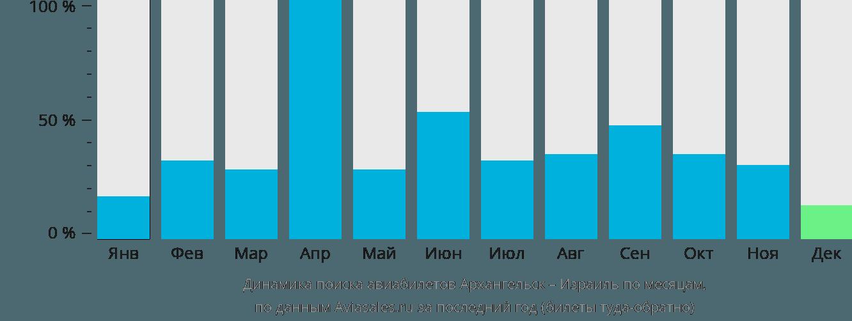 Динамика поиска авиабилетов из Архангельска в Израиль по месяцам