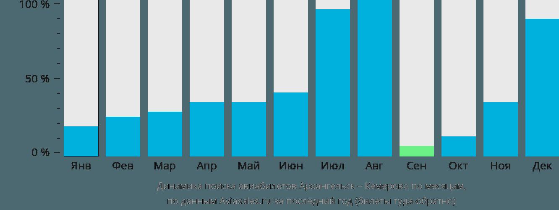 Динамика поиска авиабилетов из Архангельска в Кемерово по месяцам