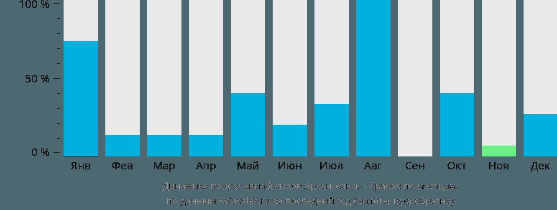 Динамика поиска авиабилетов из Архангельска в Краков по месяцам