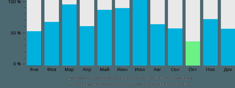 Динамика поиска авиабилетов из Архангельска в Котлас по месяцам