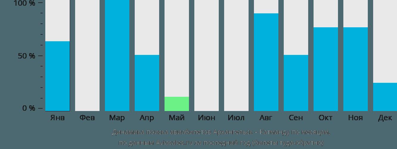 Динамика поиска авиабилетов из Архангельска в Катманду по месяцам