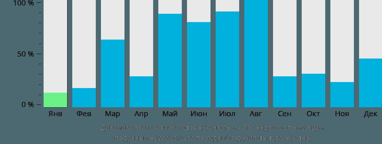 Динамика поиска авиабилетов из Архангельска в Лос-Анджелес по месяцам