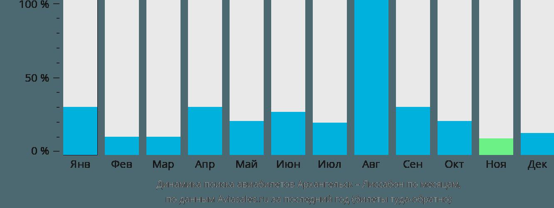 Динамика поиска авиабилетов из Архангельска в Лиссабон по месяцам