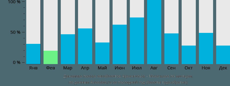 Динамика поиска авиабилетов из Архангельска в Махачкалу по месяцам