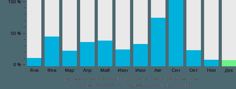 Динамика поиска авиабилетов из Архангельска в Черногорию по месяцам