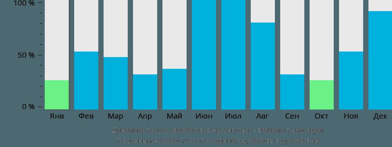 Динамика поиска авиабилетов из Архангельска в Майами по месяцам