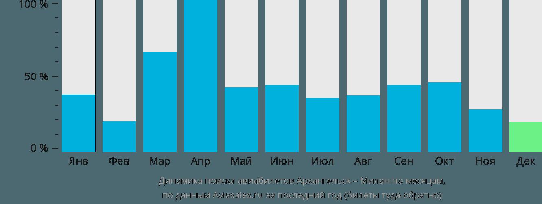 Динамика поиска авиабилетов из Архангельска в Милан по месяцам