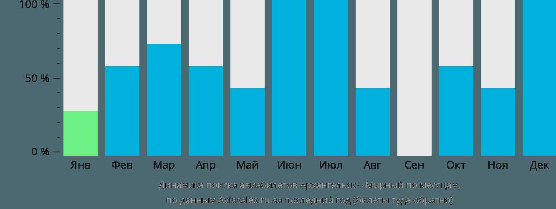 Динамика поиска авиабилетов из Архангельска в Мирный по месяцам
