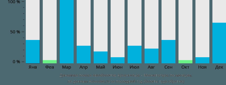 Динамика поиска авиабилетов из Архангельска в Магнитогорск по месяцам