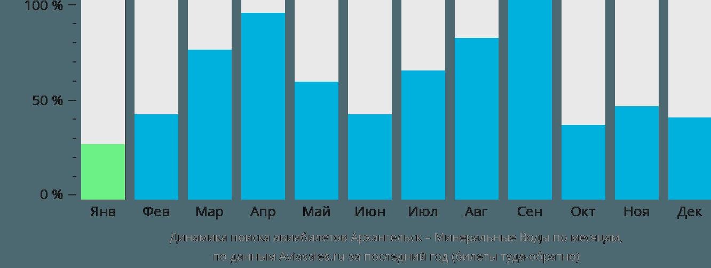 Динамика поиска авиабилетов из Архангельска в Минеральные воды по месяцам
