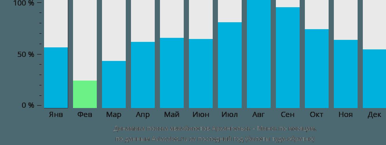 Динамика поиска авиабилетов из Архангельска в Минск по месяцам