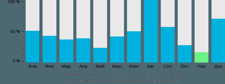 Динамика поиска авиабилетов из Архангельска в Мюнхен по месяцам