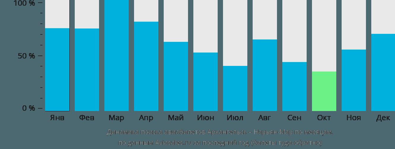 Динамика поиска авиабилетов из Архангельска в Нарьян-Мар по месяцам