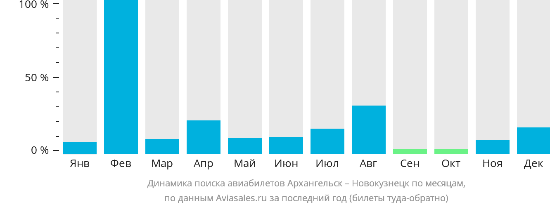 Динамика поиска авиабилетов из Архангельска в Новокузнецк по месяцам