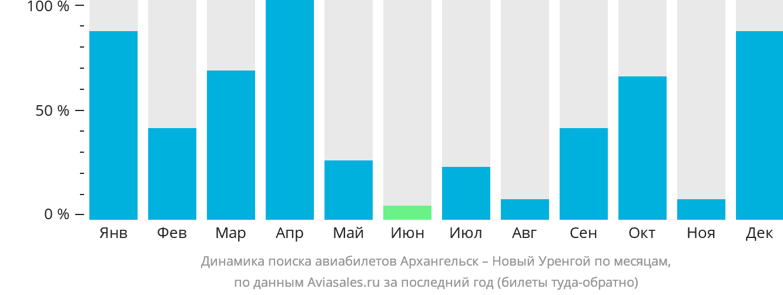 Динамика поиска авиабилетов из Архангельска в Новый Уренгой по месяцам