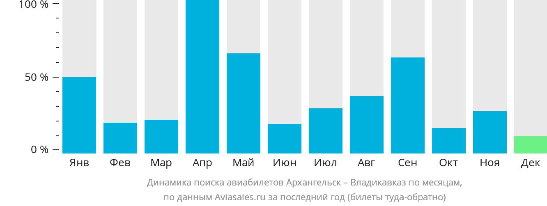 Динамика поиска авиабилетов из Архангельска во Владикавказ по месяцам