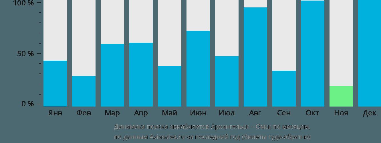Динамика поиска авиабилетов из Архангельска в Омск по месяцам