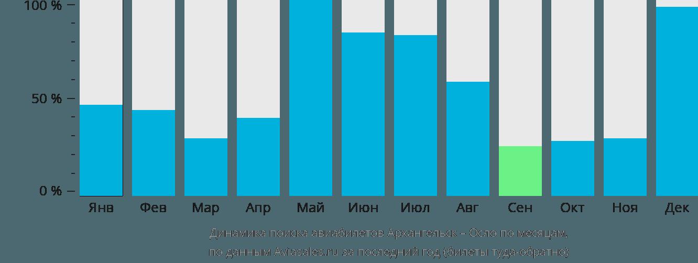 Динамика поиска авиабилетов из Архангельска в Осло по месяцам