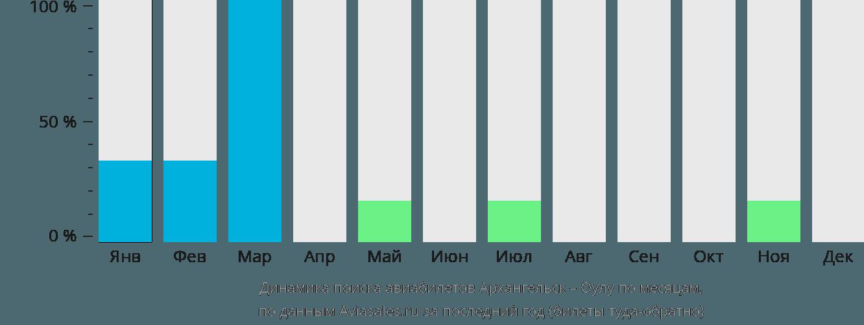 Динамика поиска авиабилетов из Архангельска в Оулу по месяцам