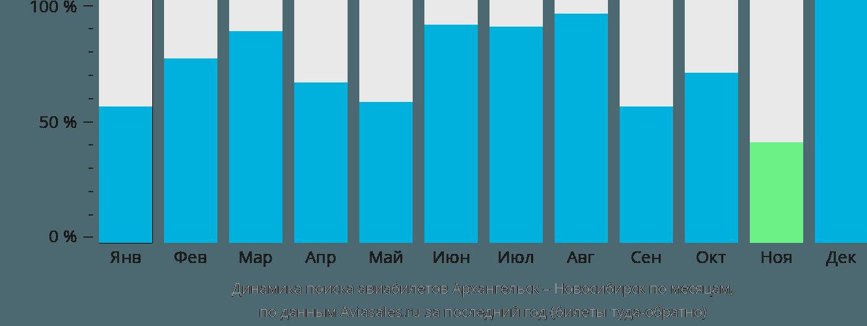 Динамика поиска авиабилетов из Архангельска в Новосибирск по месяцам