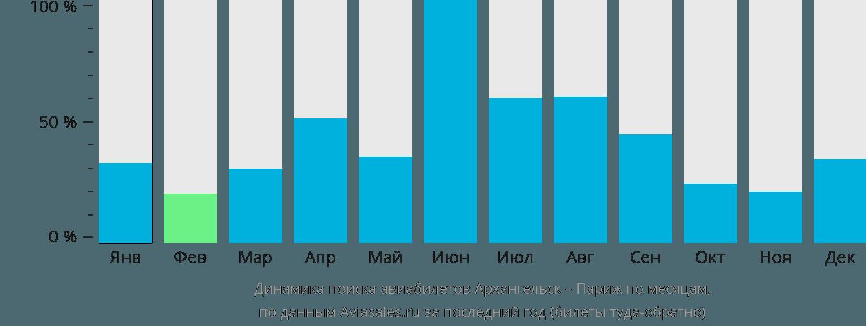 Динамика поиска авиабилетов из Архангельска в Париж по месяцам