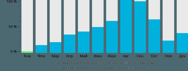 Динамика поиска авиабилетов из Архангельска в Пафос по месяцам