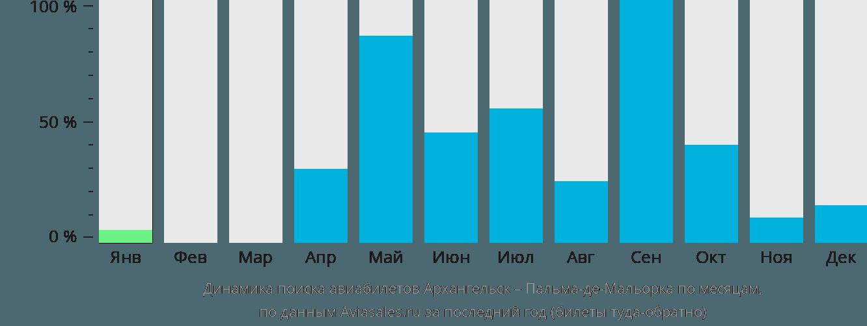 Динамика поиска авиабилетов из Архангельска в Пальма-де-Мальорку по месяцам