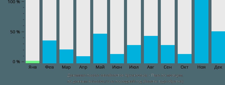 Динамика поиска авиабилетов из Архангельска в Пизу по месяцам