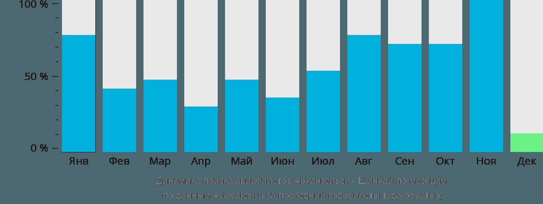Динамика поиска авиабилетов из Архангельска в Шанхай по месяцам