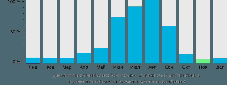 Динамика поиска авиабилетов из Архангельска в Симферополь по месяцам