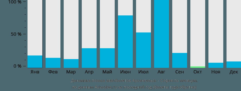 Динамика поиска авиабилетов из Архангельска в Софию по месяцам