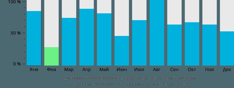Динамика поиска авиабилетов из Архангельска в Стокгольм по месяцам