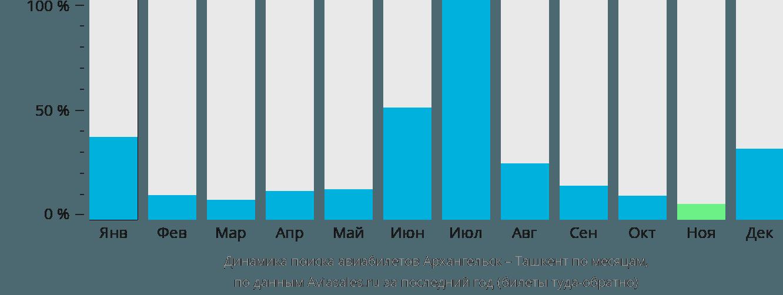 Динамика поиска авиабилетов из Архангельска в Ташкент по месяцам