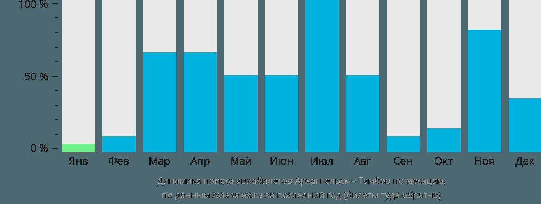 Динамика поиска авиабилетов из Архангельска в Тамбов по месяцам