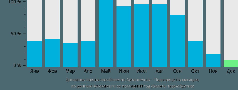 Динамика поиска авиабилетов из Архангельска в Подгорицу по месяцам