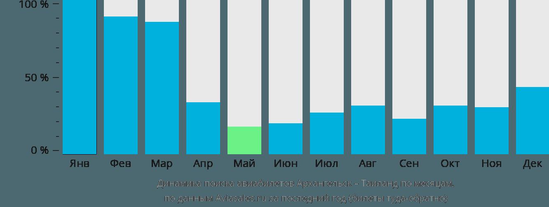 Динамика поиска авиабилетов из Архангельска в Таиланд по месяцам