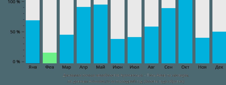 Динамика поиска авиабилетов из Архангельска в Тель-Авив по месяцам