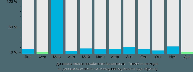 Динамика поиска авиабилетов из Архангельска в Тромсё по месяцам