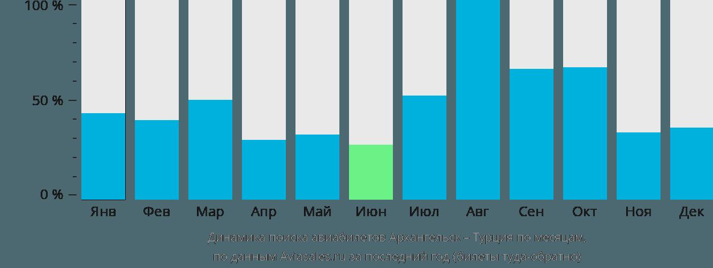 Динамика поиска авиабилетов из Архангельска в Турцию по месяцам